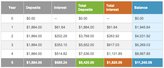 Easy Compound Interest Calculator 2 of 4